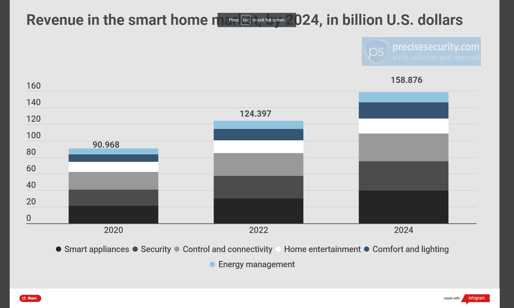 Global smart home market to hit $158 Billion value by 2024