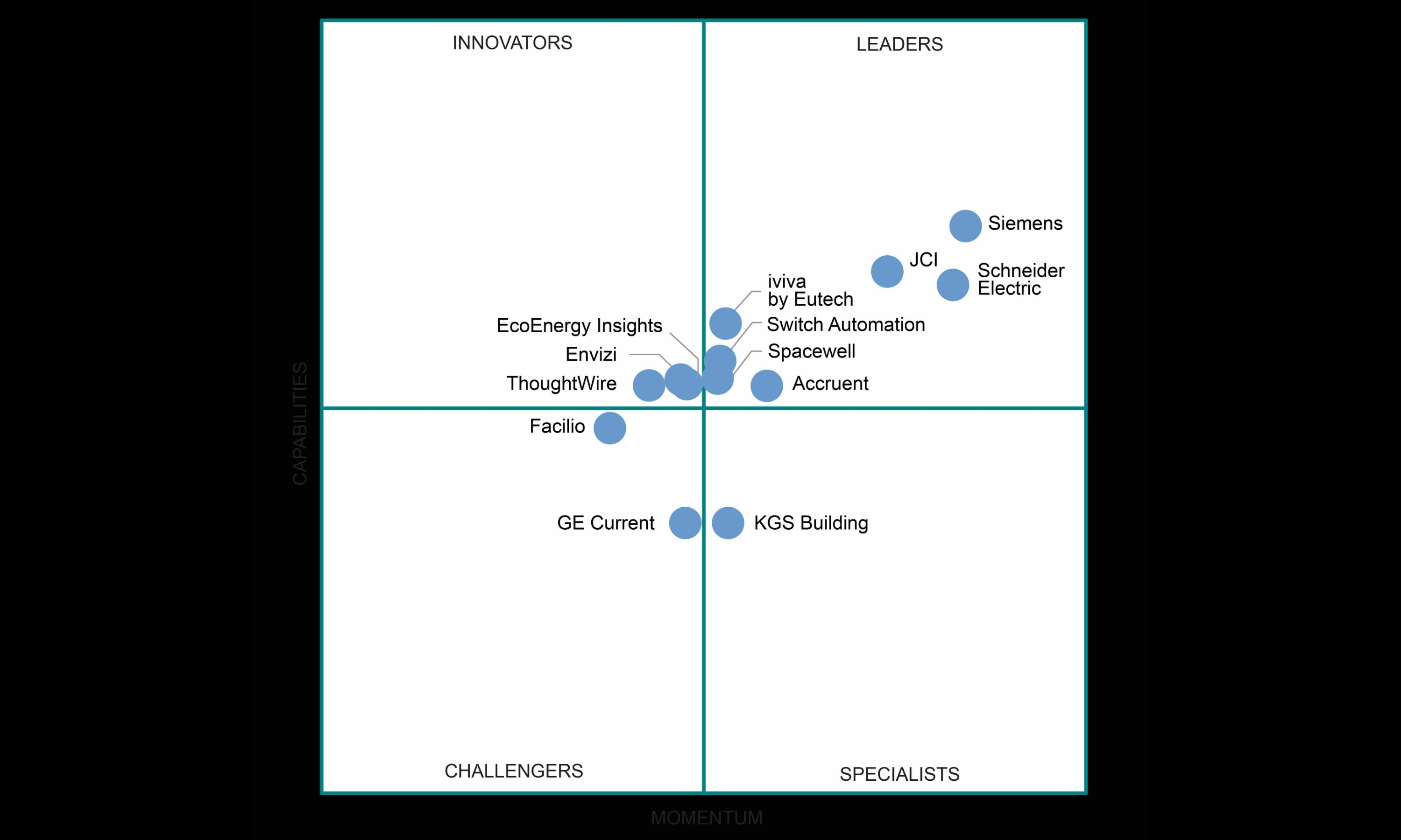 Siemens ranks as a leading IoT platform provider for smart buildings